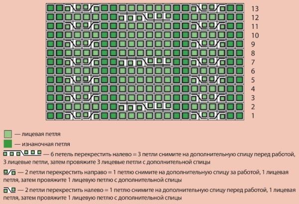 Схема узоров аранов с шишечками