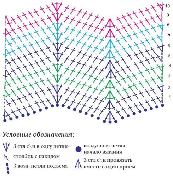 Вязаный плед крючком схема