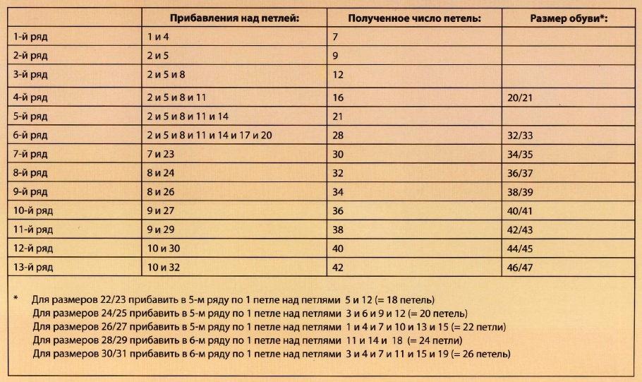 noski kryuchkom pribavlenie myska noska - Как вязать носки крючком?