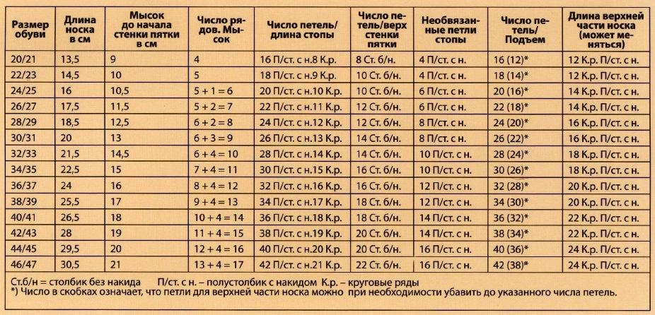 tablica razmerov vjazanija noskov krjuchkom 4 - Как вязать носки крючком?