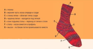 Носки на круговых спицах